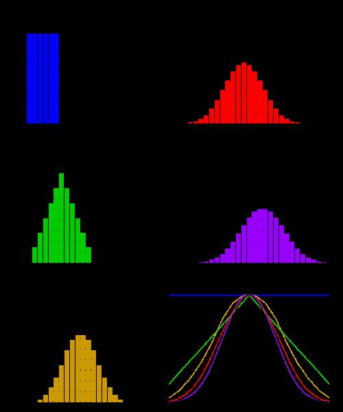 500px-Dice_sum_central_limit_theorem.svg